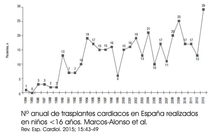 4.8.3.-n-anual-de-trasplantes